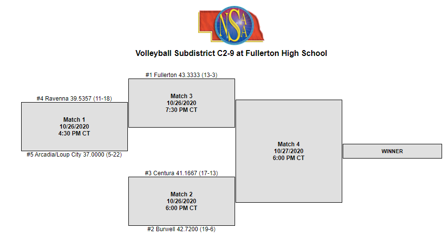 sub district vb