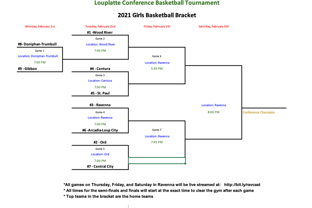 Basketball Conference Brackets