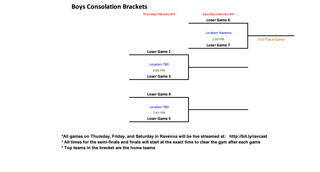 Conference Tournament Brackets