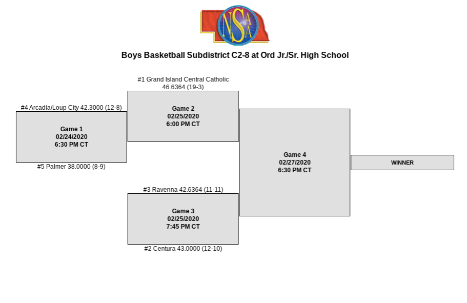 Sub district Basketball brackets